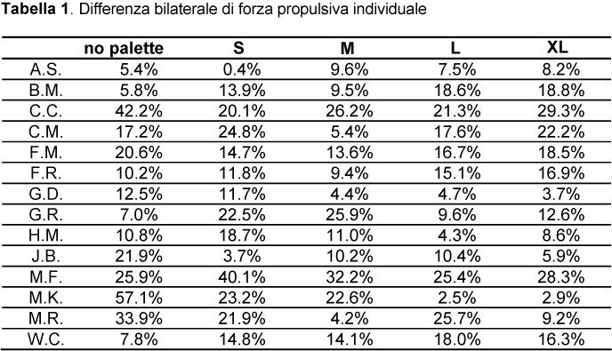 Differenza di forza bilaterale propulsiva tra gli atleti oggetto dello studio