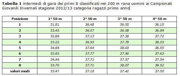 Intermedi gara, con valori medi, primi 8 classificati Campionati italiani Giovanili 2013 200 m rana
