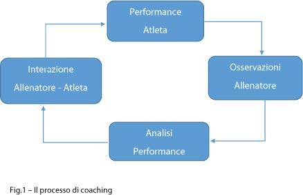 nuoto processo di coaching