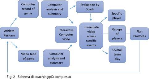 Schema di coaching