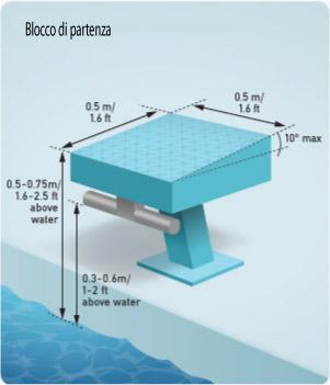 Caratteristiche blocco di partenza nuoto