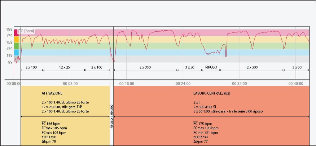Esempio di uno studio sull variazione della frequenza cardiaca in durante una serie allanante di nuoto